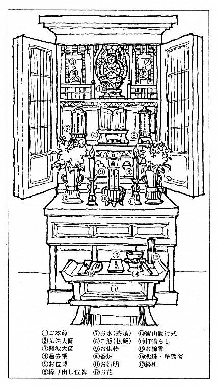 「お仏壇」のまつり方の一例